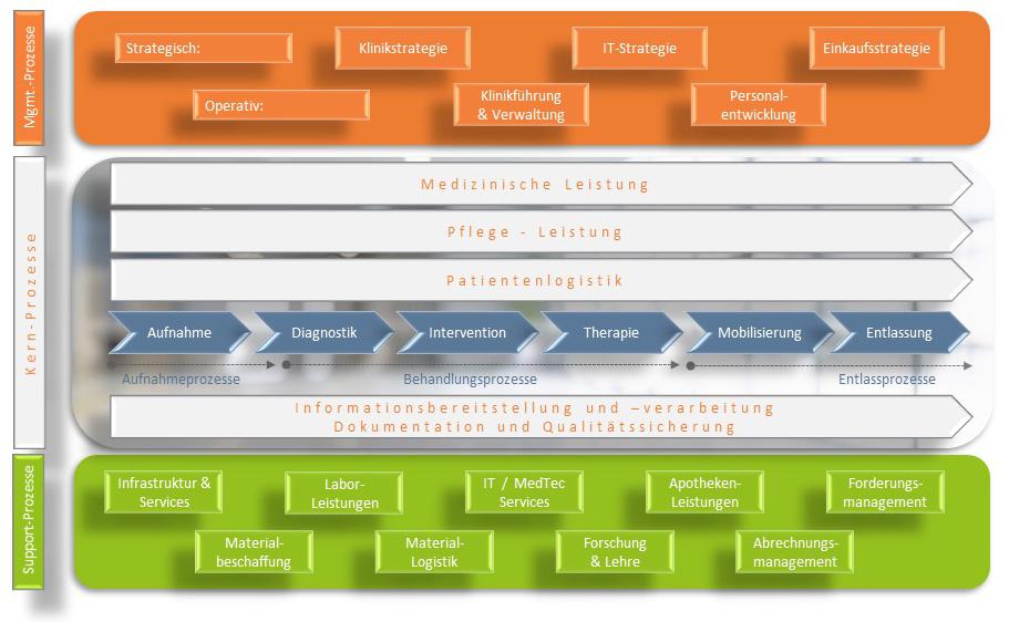 Typische Strukturen einer Gesundheitseinrichtung